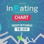"""""""InRating chart"""" на М1: новий хіт-парад, у якому все залежить від голосування глядачів!"""